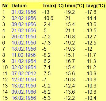 Kälteste Februartage unserer Station (ab 2001)