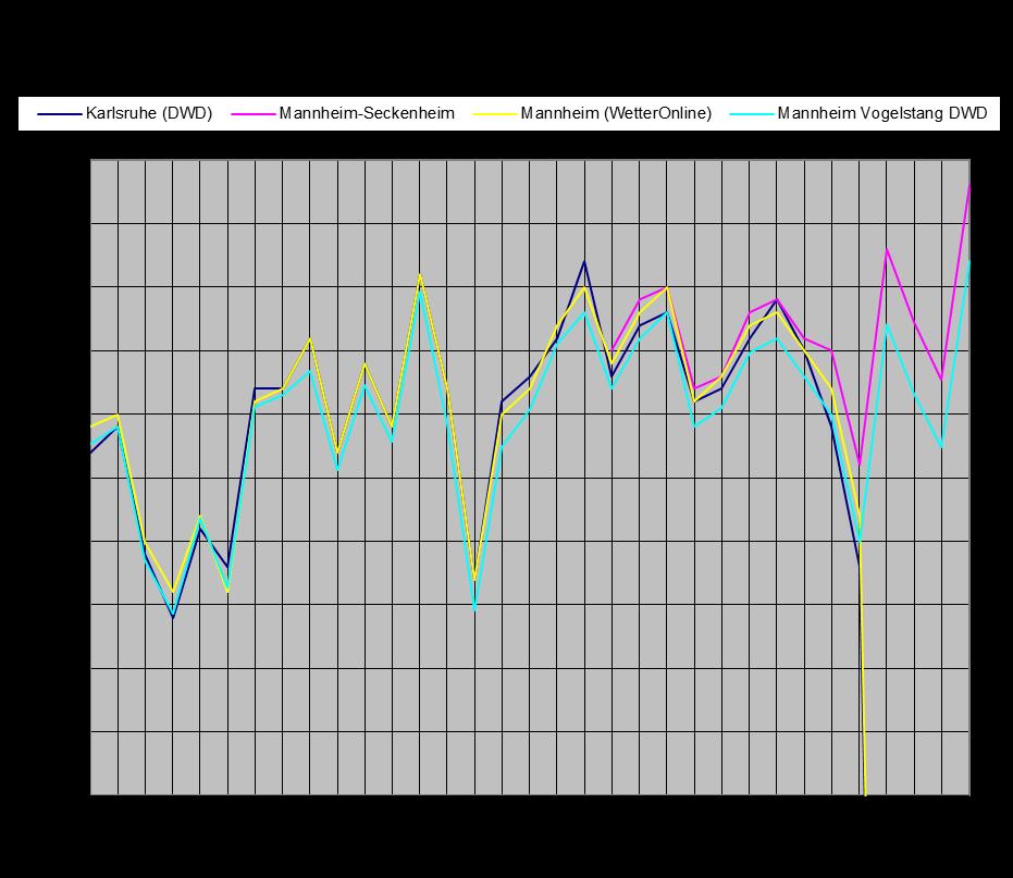 Jahresmitteltemperatur seit 1982 in Mannheim