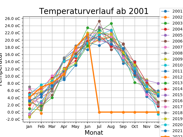 Temperaturwerte 2001-2011
